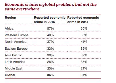 Enquête mondiale sur la criminalité économique