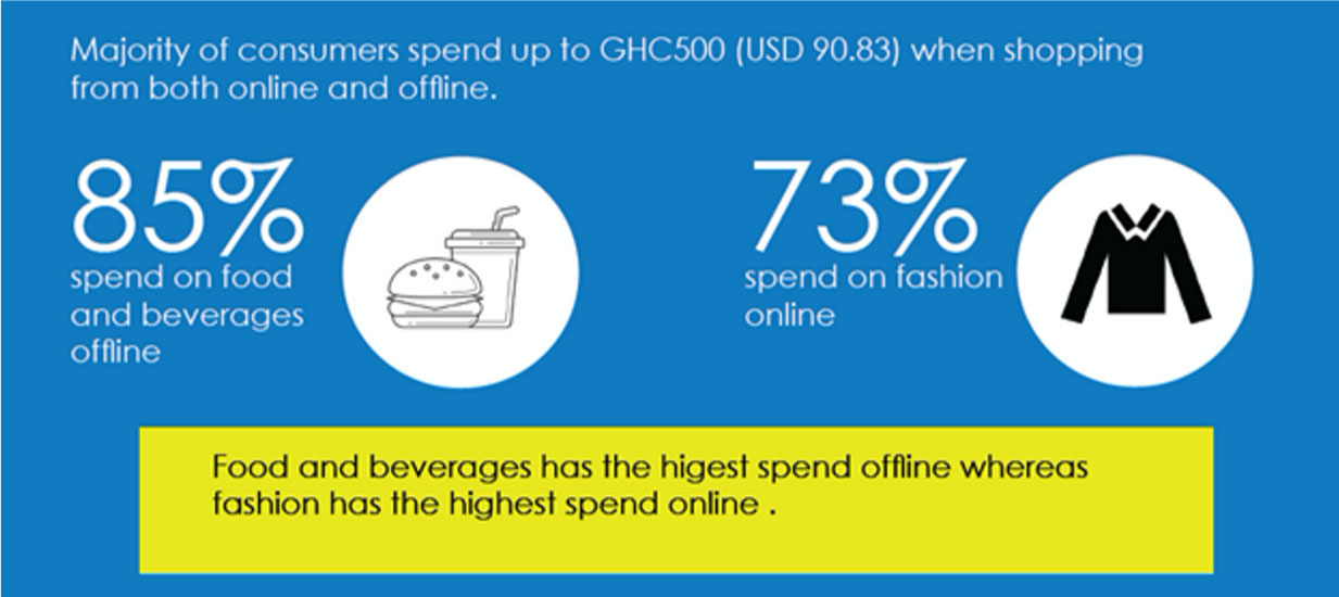 Ghana Retail Report_statistics_Firmus Advisory
