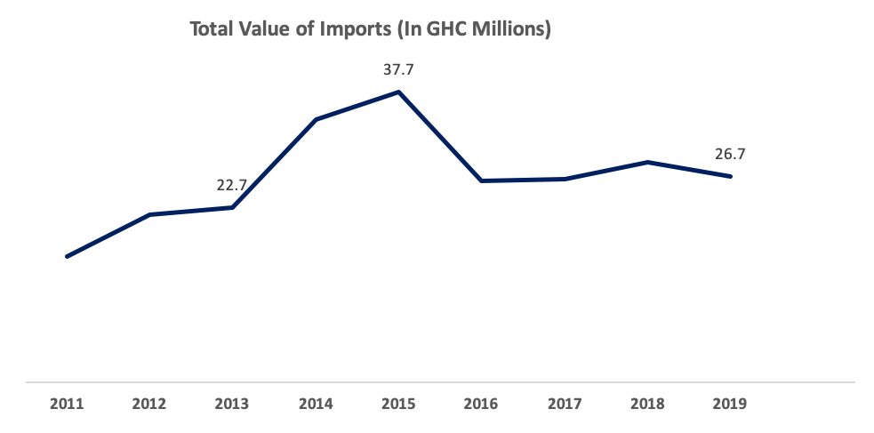 Total_Value_of_Imports__2011_2019_Firmus_Research